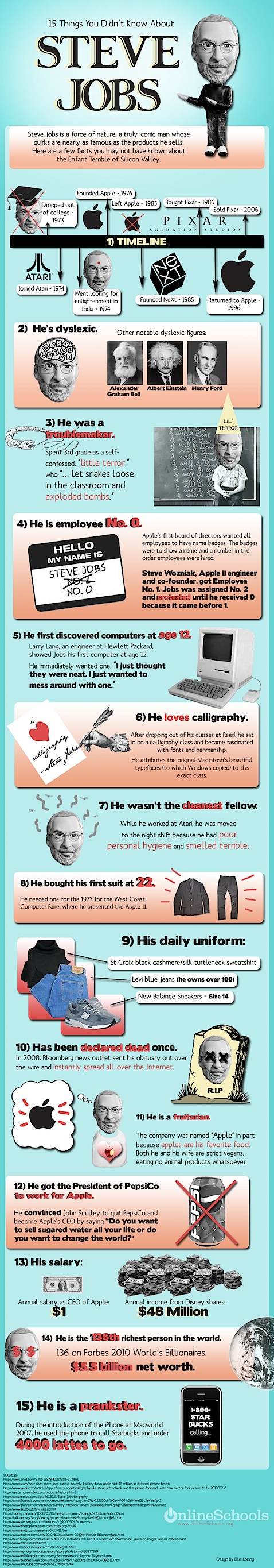 15 Things to Know About Steve Jobs - OnlineSchools.org