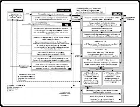 hadopi-usine-a-gaz-riposte-graduee-mecanisme.png