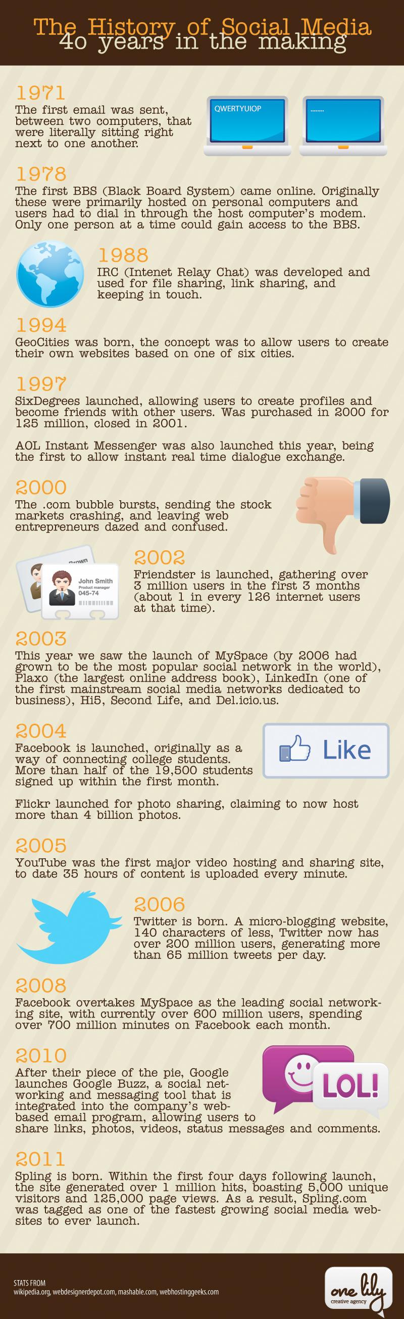 Social_media_history