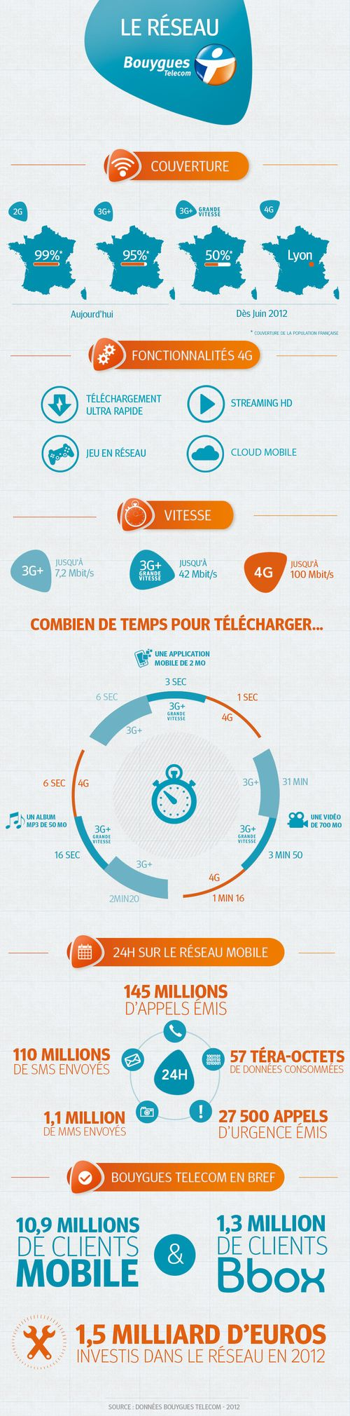 Infographie_Reseau_Bouygues_Telecom