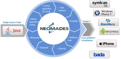 Schema-portabilite-neomad