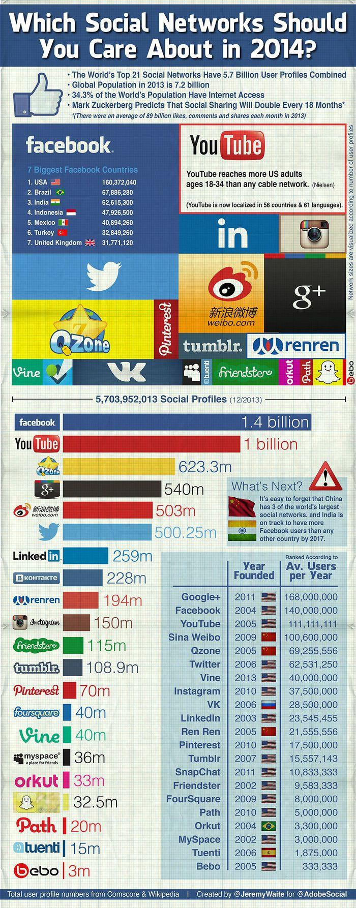Socialnetworks2014